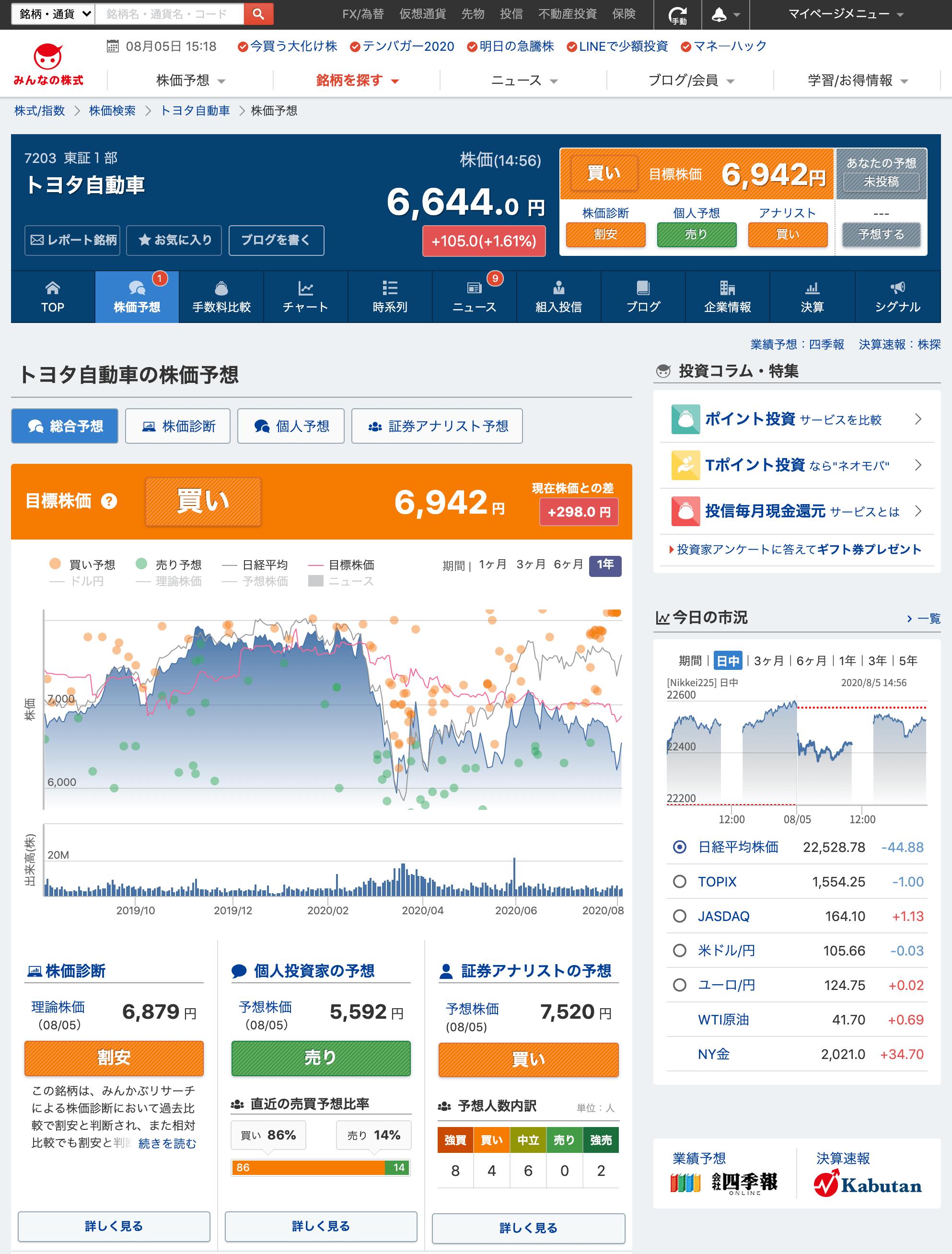 トヨタ自動車の株価予想ページ