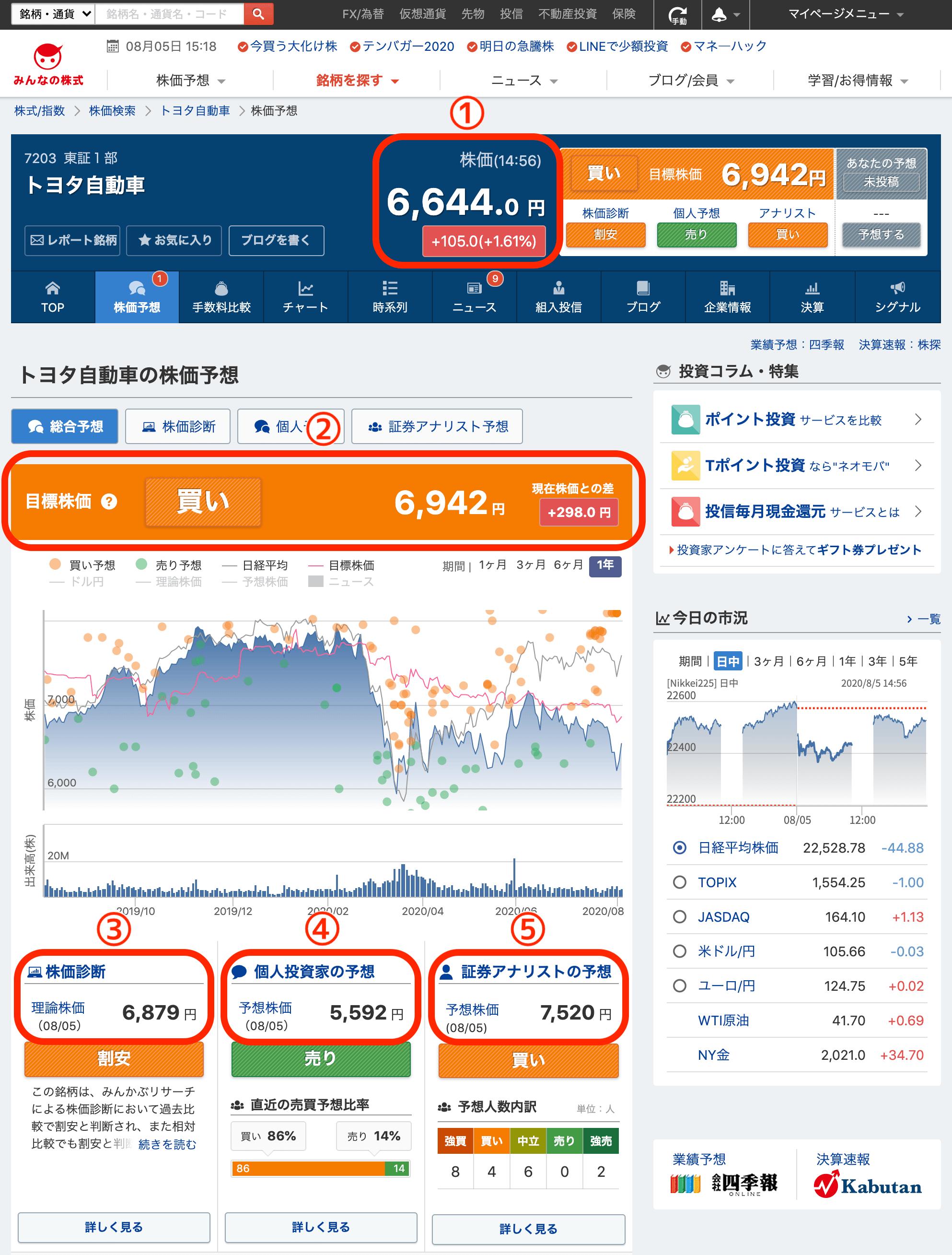 目標株価について